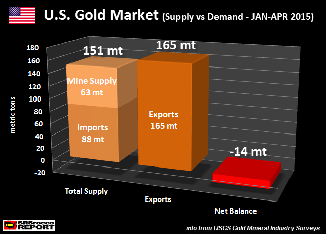 U.S. Gold Market Jan-Apr 2015