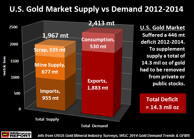 U.S. Gold Market Supply vs Demand 2012-2014