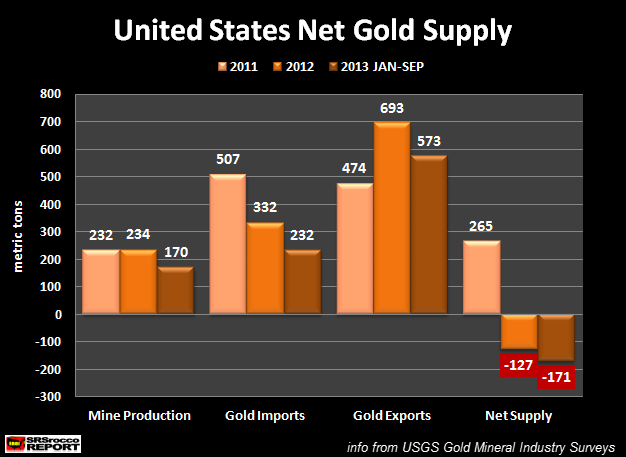 U.S. Gold Net Supply NEW