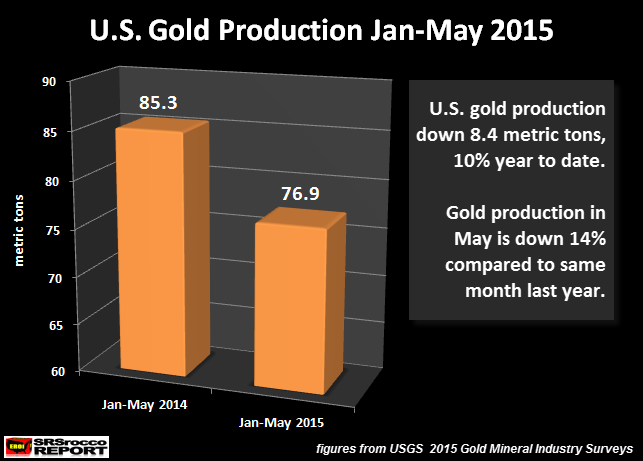 U.S. Gold Production Jan-May 2015