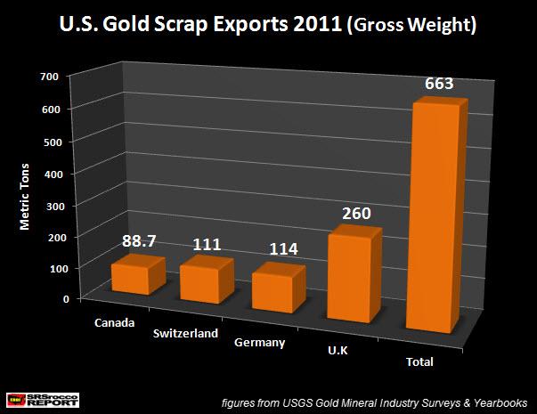 U.S. Gold Scrap Exports 2011 NEW