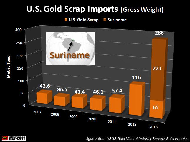 U.S. Gold Scrap Imports 2007-2013