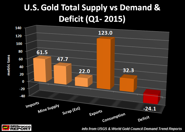 U.S. Gold Supply vs Demand Q1 2015
