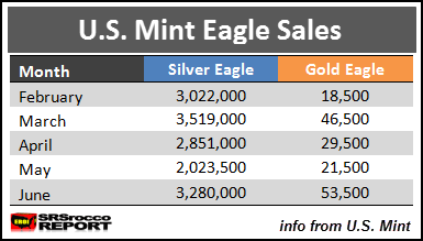 U.S. Mint Ealge Sales Table