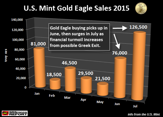 U.S. Mint Gold Eagle Sales 2015