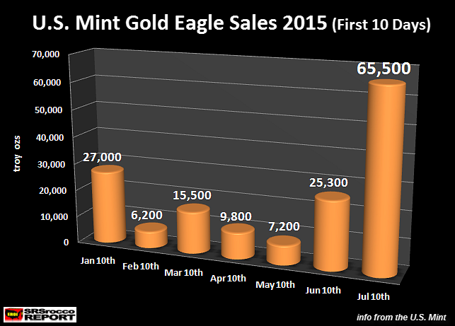 U.S. Mint Gold Eagle Sales First 10 Days 2015
