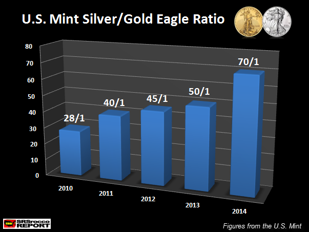 U.S. Mint Silver Gold Ratio