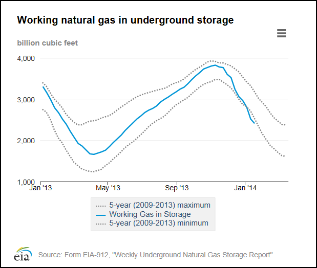 U.S. Natuaral Gas Underground Storage