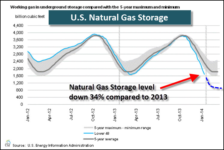 U.S. Natural Gas Storage 21314