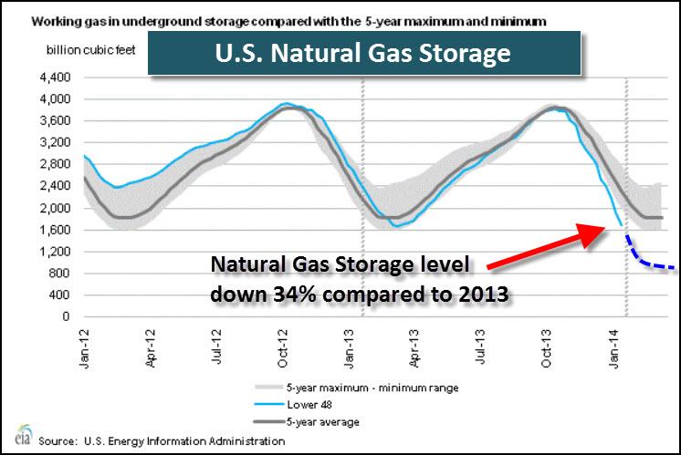 U.S. Natural Gas Storage 21314