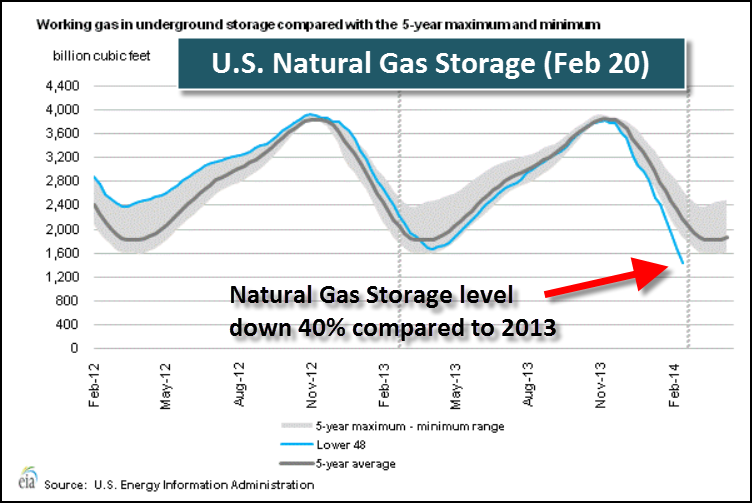 U.S. Natural Gas Storage 22014