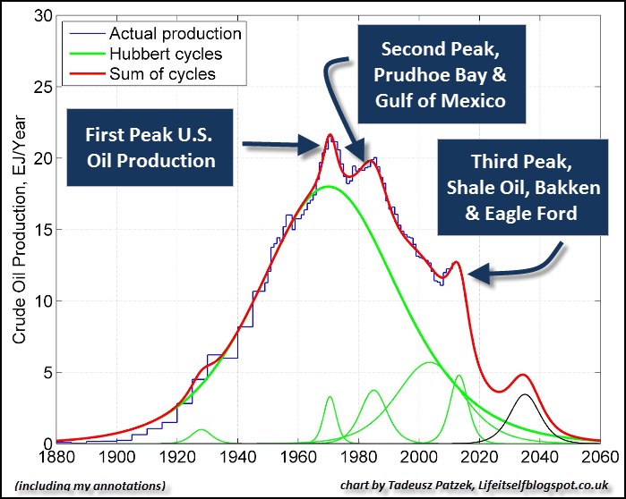 U.S. Oil Production 3 Peaks