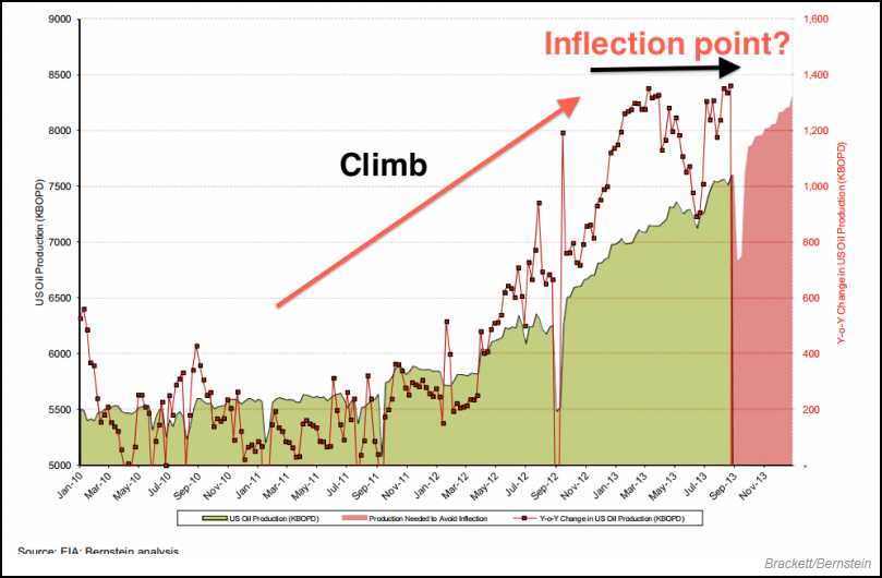 U.S. Oil Production Inflection Point