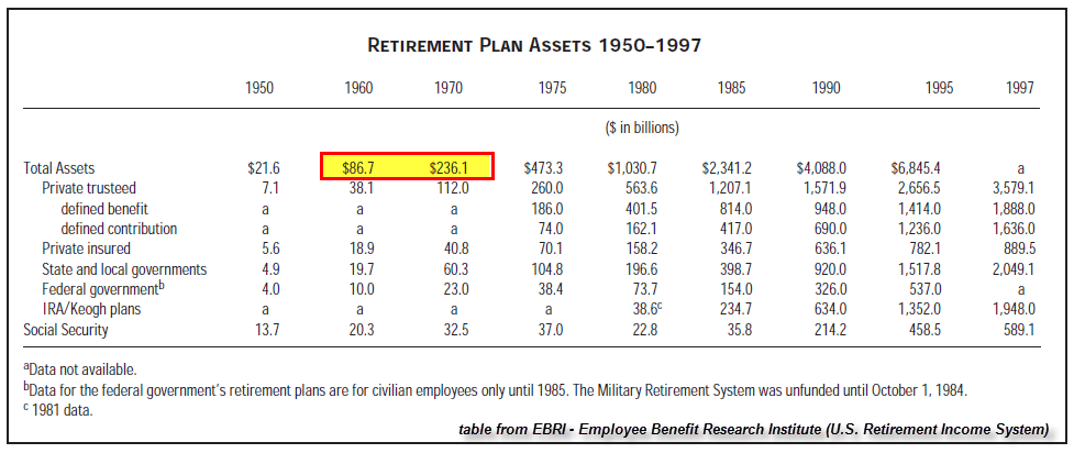U.S. Retirement Plan Assets 1950-1997