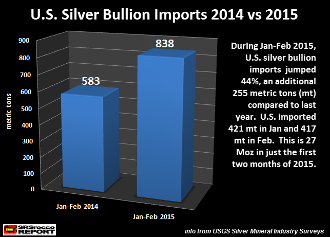 U.S. Silver Bullion Imports 2014 vs 2015