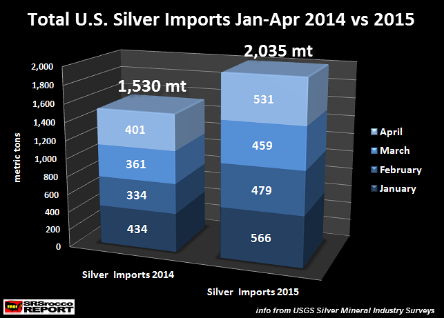 U.S. Silver Imports JAN-APR 2014 vs 2015