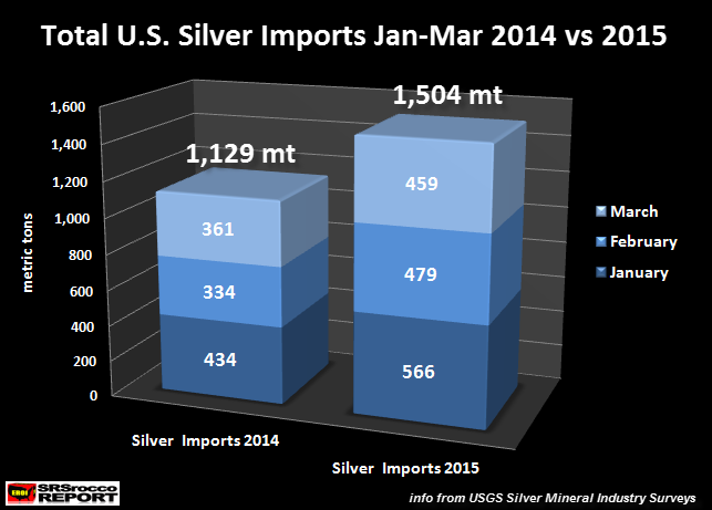 U.S. Silver Imports JAN-MAR 2014 vs 2015