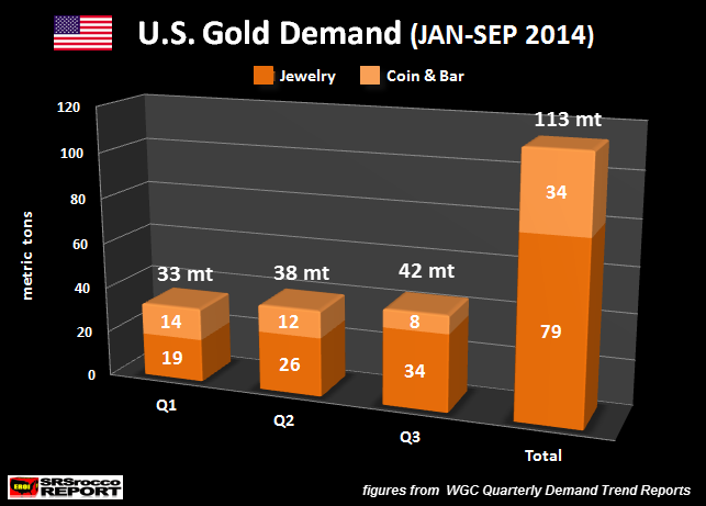 US Gold Demand JAN-SEP 2014
