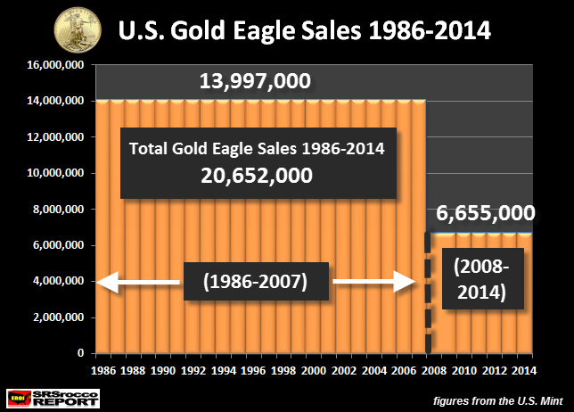 US Gold Eagle Sales 1986-2014