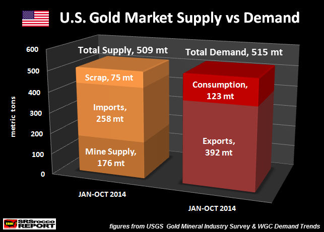 US Gold Market Supply vs Demand JAN-OCT 2014