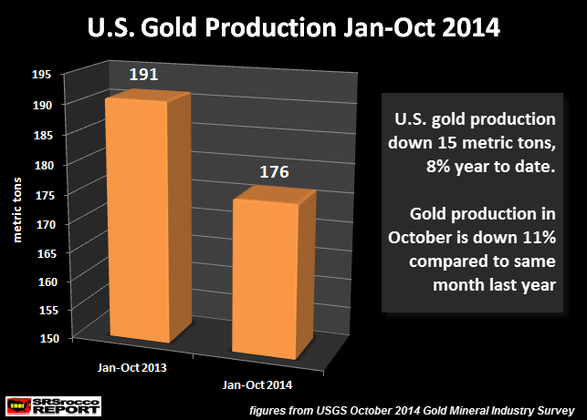 US Gold Production JAN-OCT 2014
