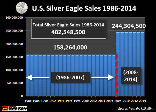 US Silver Eagle Sales 1986-2014