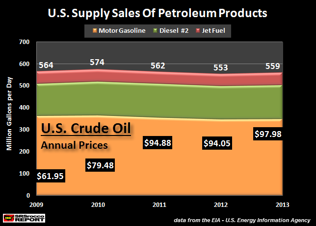 US Supply Sales Of Petroleum Products