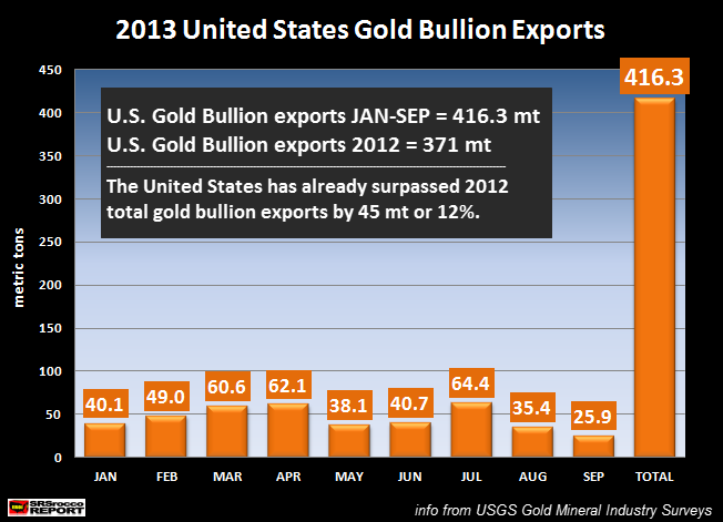 US Total Gold Bullion Exports
