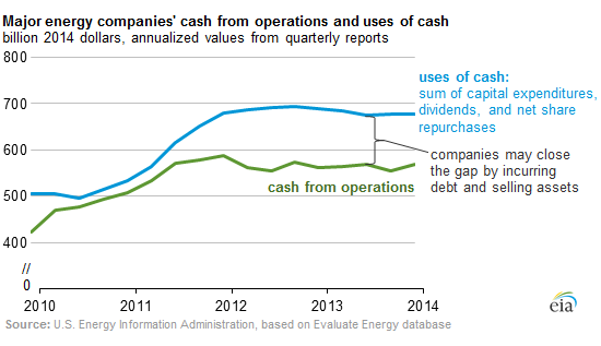 US-oil-gas-drillers-cashflows_2010-2014