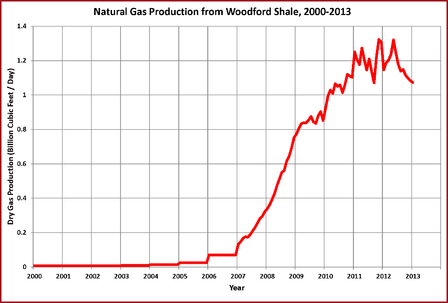 WoodFord Shale Gas Chart
