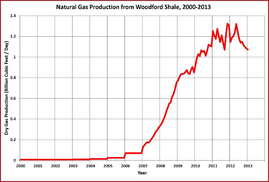 WoodFord Shale Gas Chart