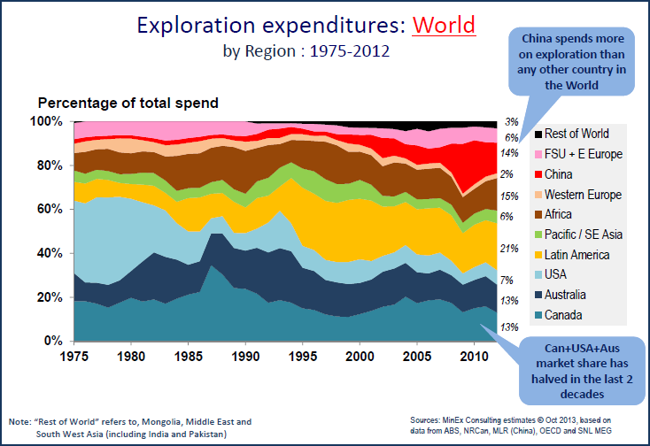 World Exploration Expenditures Break Down