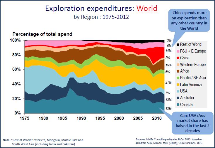 World Exploration Expenditures Break Down