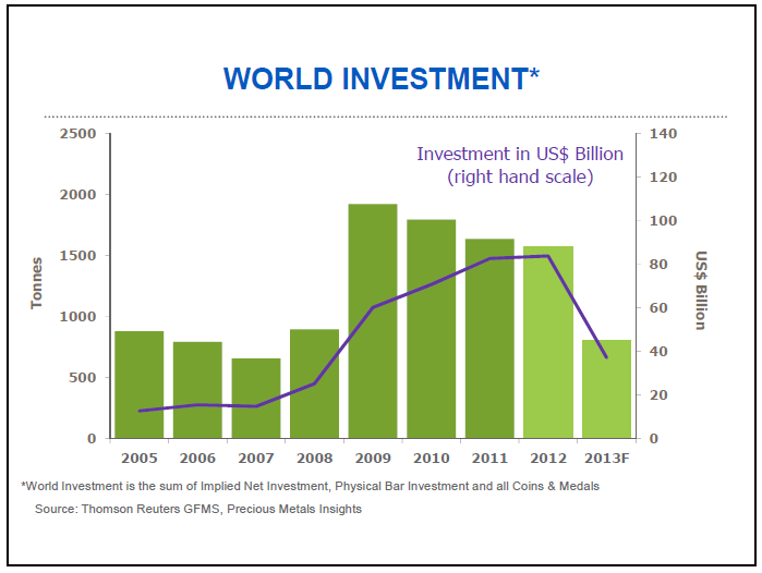 World Gold Investment
