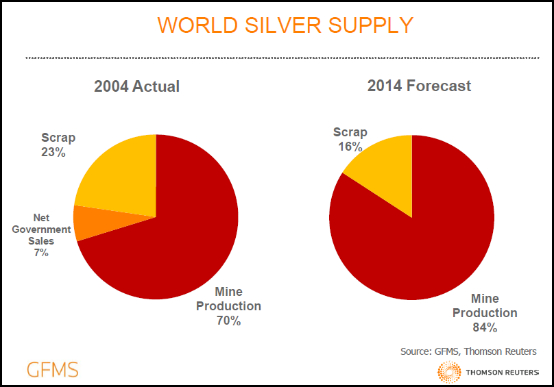 World Silver Supply 2014 GFMS
