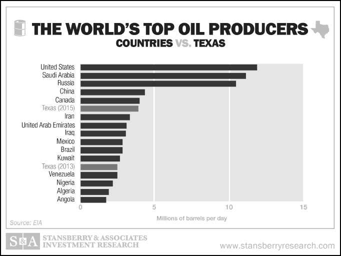 Worlds Top Oil Producers SA2