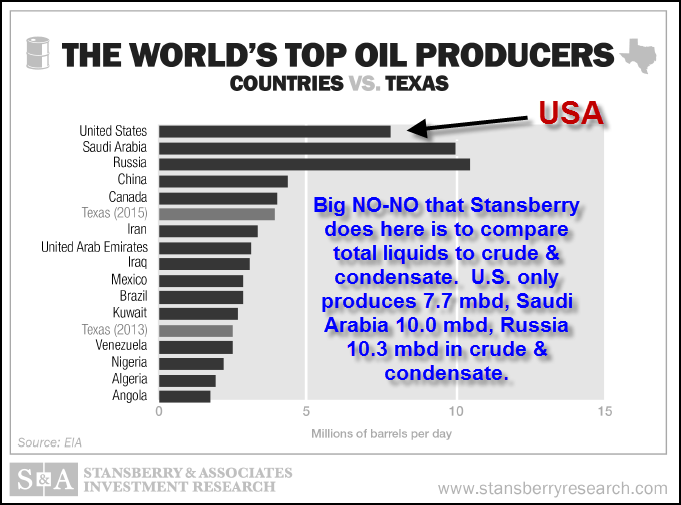 Worlds Top Oil Producers2