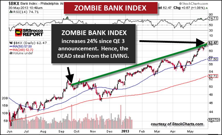 Zombie Bank Index2