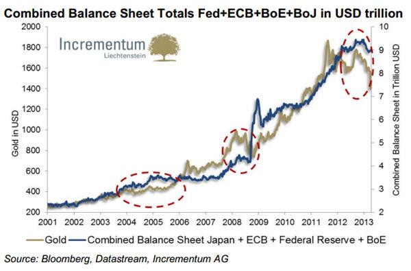 sharps-pixley-monetary-expansion-gold-chart-9trillion