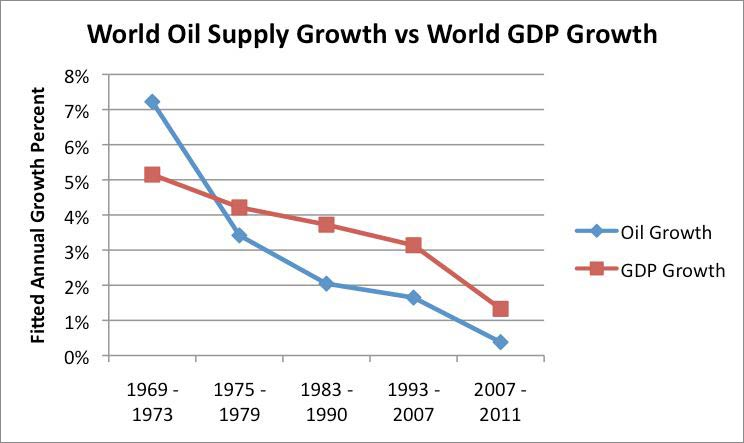 world-oil-supply-growth-compared-to-world-gdp-growth